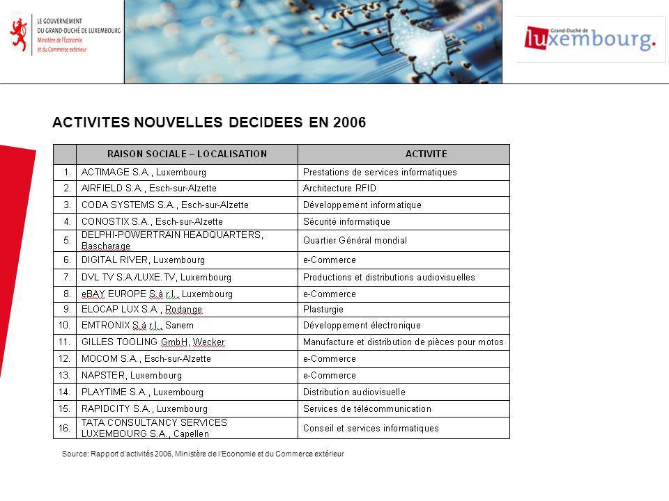 ACTIVITES NOUVELLES DECIDEES EN 2006 Source: Rapport dactivités 2006, Ministère de lEconomie et du Commerce extérieur