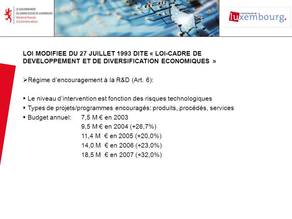 LOI MODIFIEE DU 27 JUILLET 1993 DITE « LOI-CADRE DE DEVELOPPEMENT ET DE DIVERSIFICATION ECONOMIQUES » Régime dencouragement à la R&D (Art.