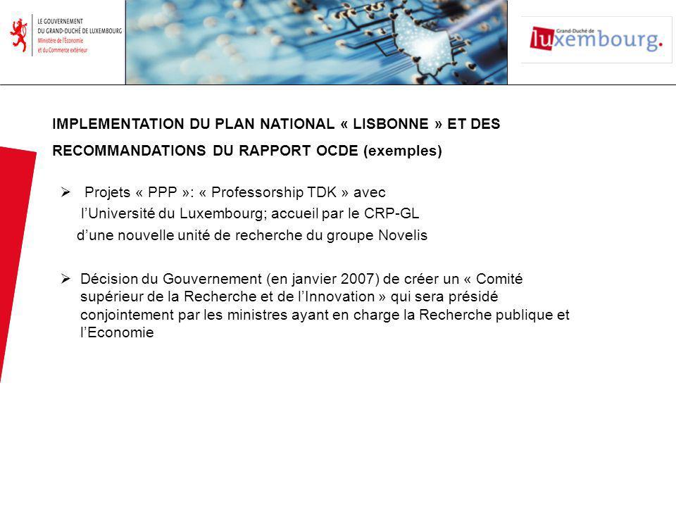 Projets « PPP »: « Professorship TDK » avec lUniversité du Luxembourg; accueil par le CRP-GL dune nouvelle unité de recherche du groupe Novelis Décision du Gouvernement (en janvier 2007) de créer un « Comité supérieur de la Recherche et de lInnovation » qui sera présidé conjointement par les ministres ayant en charge la Recherche publique et lEconomie IMPLEMENTATION DU PLAN NATIONAL « LISBONNE » ET DES RECOMMANDATIONS DU RAPPORT OCDE (exemples)