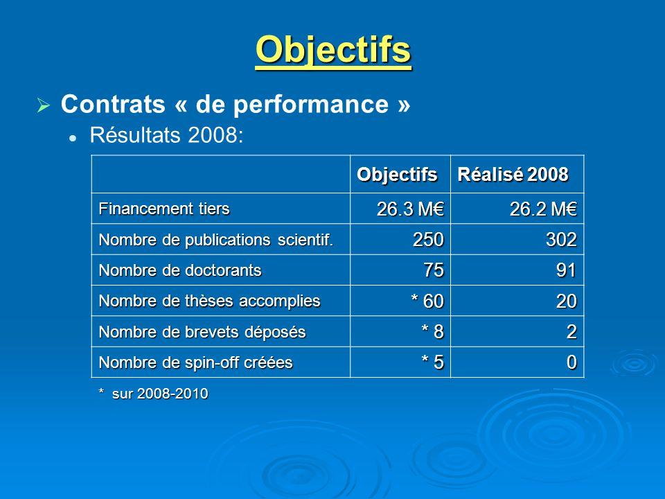Objectifs Contrats « de performance » Résultats 2008: Objectifs Réalisé 2008 Financement tiers 26.3 M 26.2 M Nombre de publications scientif. 250302 N