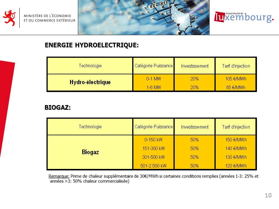 10 ENERGIE HYDROELECTRIQUE: BIOGAZ: Remarque: Prime de chaleur supplémentaire de 30/MWh si certaines conditions remplies (années 1-3: 25% et Remarque: