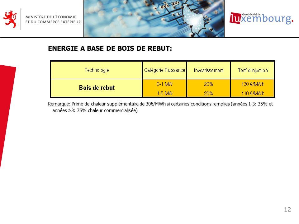 12 ENERGIE A BASE DE BOIS DE REBUT: Remarque: Prime de chaleur supplémentaire de 30/MWh si certaines conditions remplies (années 1-3: 35% et années >3