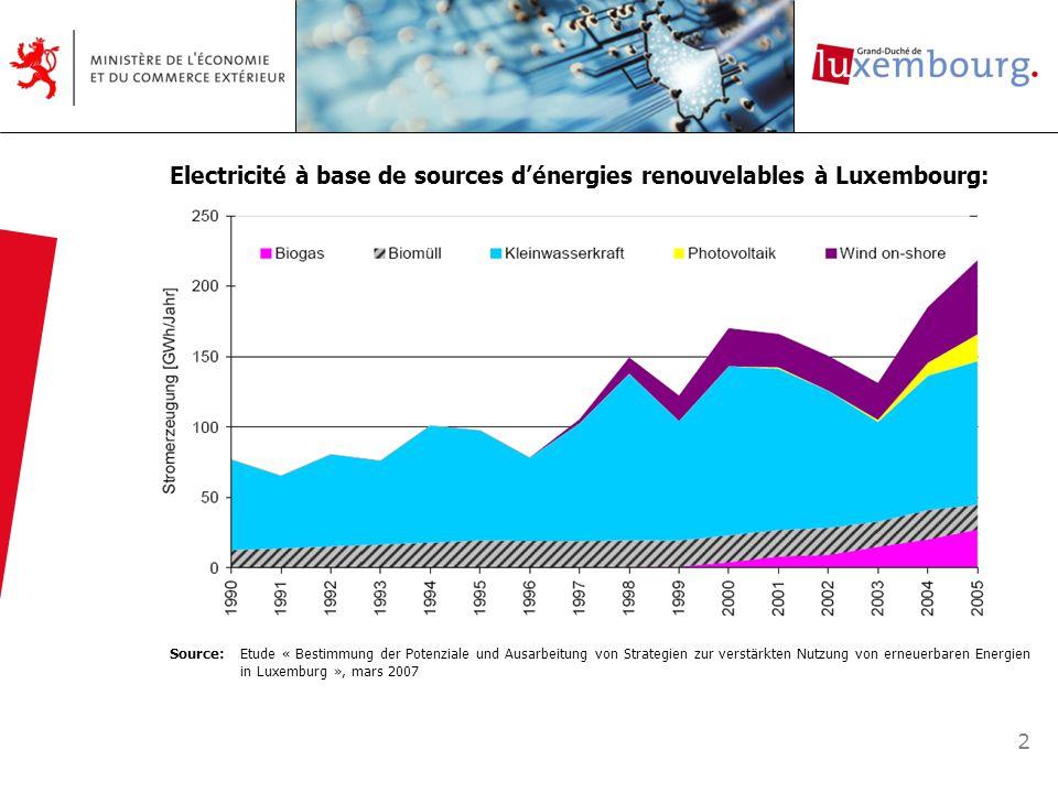 3 Engagement du Luxembourg dans le cadre de la directive 2001/77/CE: 5,7 % en 2010 Electricité à base de sources dénergies renouvelables à Luxembourg: Source: Etude « Bestimmung der Potenziale und Ausarbeitung von Strategien zur verstärkten Nutzung von erneuerbaren Energien in Luxemburg », mars 2007