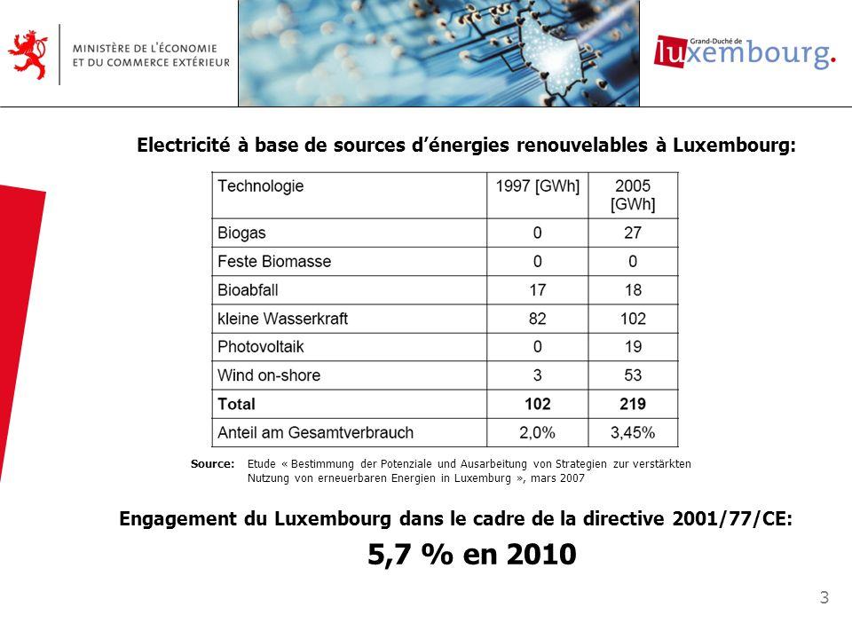 4 Quantité électricité renouvelable maximale en 2020 (219 GWh en 2005): 708 GWh Quantité électricité renouvelable 2020, scénario ambitieux « Kyoto »: Source: Etude « Bestimmung der Potenziale und Ausarbeitung von Strategien zur verstärkten Nutzung von erneuerbaren Energien in Luxemburg », mars 2007