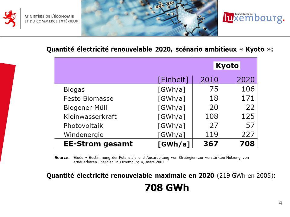 5 Quote-part énergies renouvelables 2020, scénario ambitieux « Kyoto »: Source: Etude « Bestimmung der Potenziale und Ausarbeitung von Strategien zur verstärkten Nutzung von erneuerbaren Energien in Luxemburg », mars 2007 8,9 % EE-Strom 8,2 % EE-oTT 4,5 % EE-mTT Quote-part électricité renouvelable maximale en 2020 (3,45 % en 2005): 8,9 %