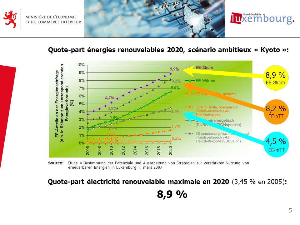 5 Quote-part énergies renouvelables 2020, scénario ambitieux « Kyoto »: Source: Etude « Bestimmung der Potenziale und Ausarbeitung von Strategien zur