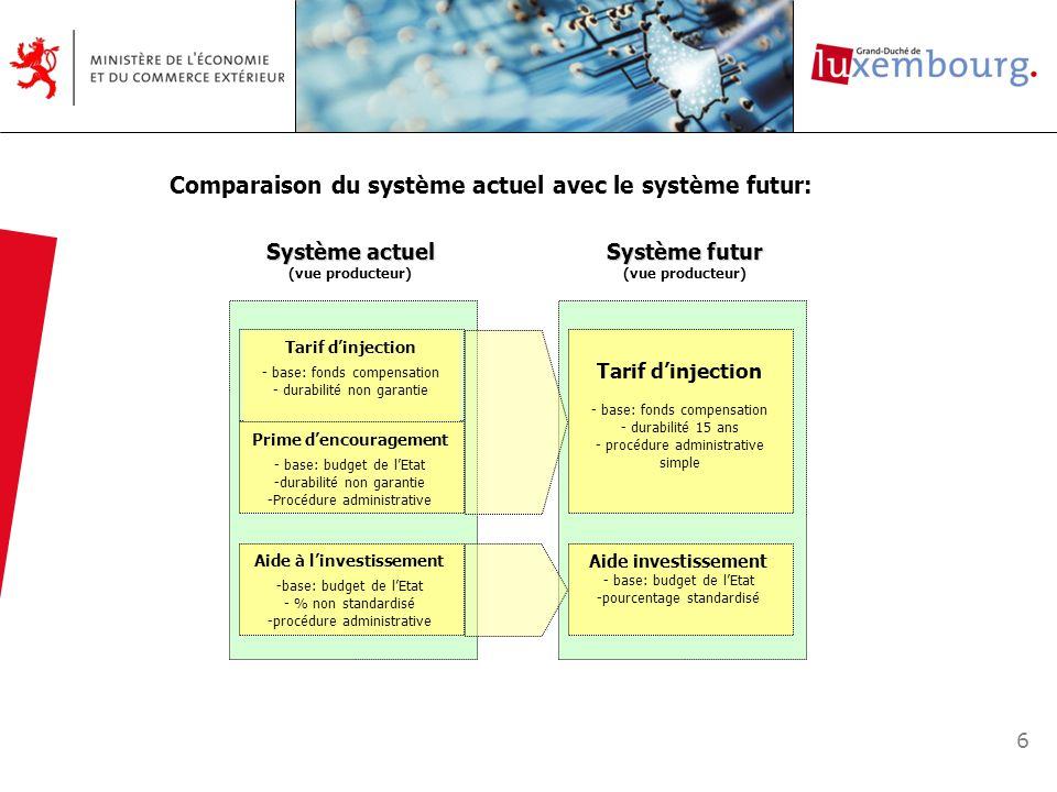 6 Comparaison du système actuel avec le système futur: Système actuel (vue producteur) Tarif dinjection - base: fonds compensation - durabilité non ga