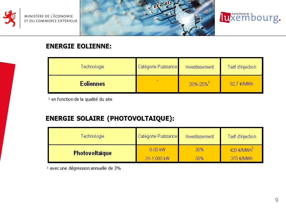 9 ENERGIE EOLIENNE: 1 en fonction de la qualité du site 1 en fonction de la qualité du site ENERGIE SOLAIRE (PHOTOVOLTAIQUE): 1 avec une dégression an