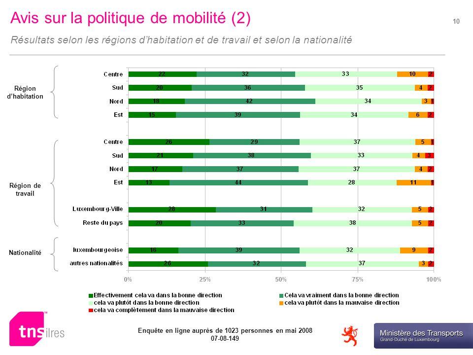 Ministère des Transports Enquête en ligne auprès de 1023 personnes en mai 2008 07-08-149 10 Avis sur la politique de mobilité (2) Résultats selon les régions dhabitation et de travail et selon la nationalité Région dhabitation Région de travail Nationalité