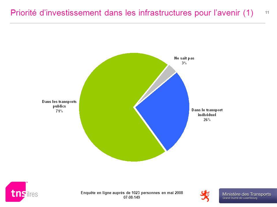 Ministère des Transports Enquête en ligne auprès de 1023 personnes en mai 2008 07-08-149 11 Priorité dinvestissement dans les infrastructures pour lavenir (1)