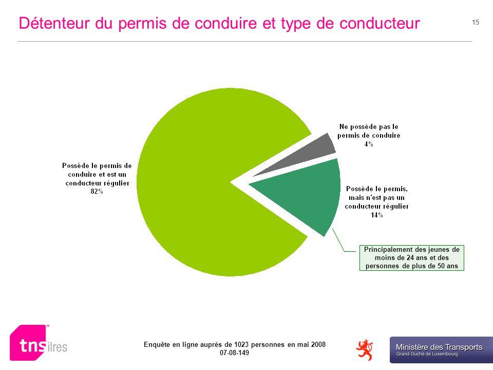 Ministère des Transports Enquête en ligne auprès de 1023 personnes en mai 2008 07-08-149 15 Détenteur du permis de conduire et type de conducteur Principalement des jeunes de moins de 24 ans et des personnes de plus de 50 ans
