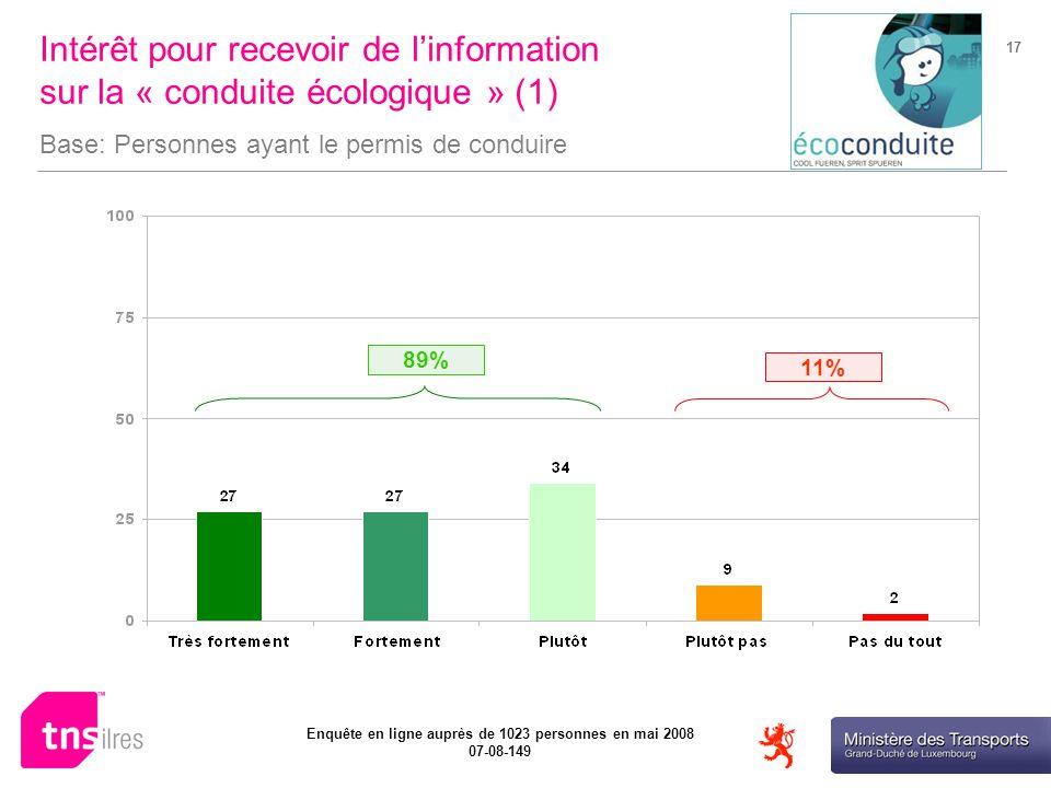 Ministère des Transports Enquête en ligne auprès de 1023 personnes en mai 2008 07-08-149 17 Intérêt pour recevoir de linformation sur la « conduite écologique » (1) Base: Personnes ayant le permis de conduire 11% 89%