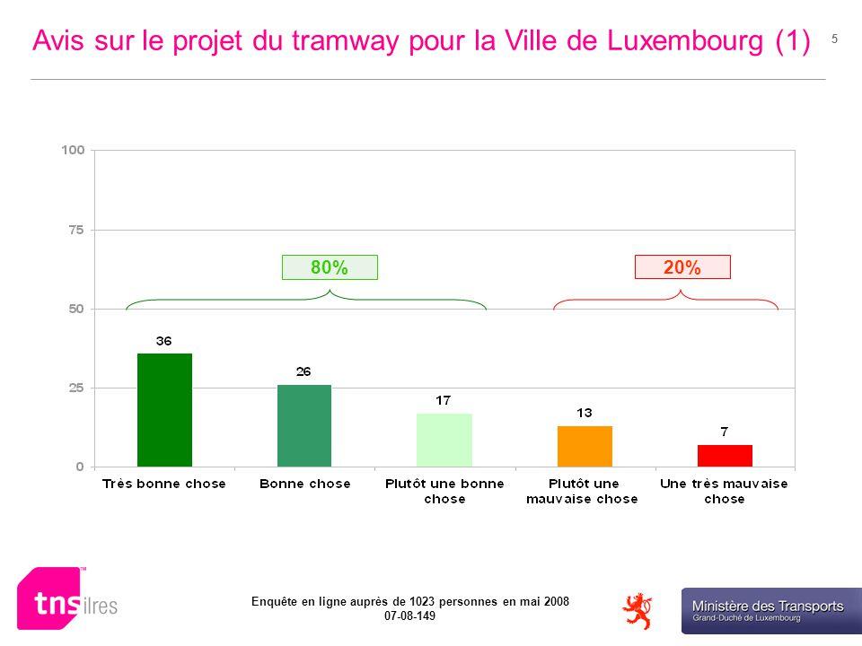 Ministère des Transports Enquête en ligne auprès de 1023 personnes en mai 2008 07-08-149 5 20% Avis sur le projet du tramway pour la Ville de Luxembourg (1) 80%