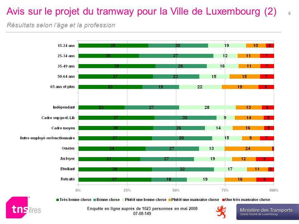 Ministère des Transports Enquête en ligne auprès de 1023 personnes en mai 2008 07-08-149 6 Avis sur le projet du tramway pour la Ville de Luxembourg (2) Résultats selon lâge et la profession