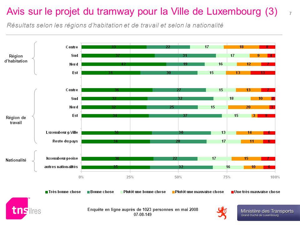 Ministère des Transports Enquête en ligne auprès de 1023 personnes en mai 2008 07-08-149 7 Avis sur le projet du tramway pour la Ville de Luxembourg (3) Résultats selon les régions dhabitation et de travail et selon la nationalité Région dhabitation Région de travail Nationalité