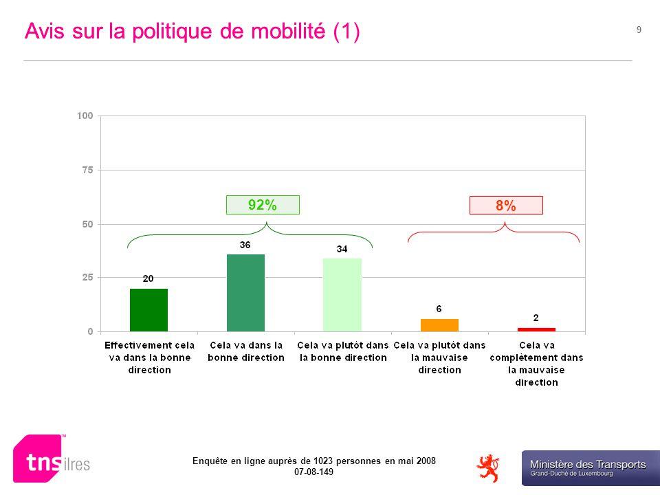 Ministère des Transports Enquête en ligne auprès de 1023 personnes en mai 2008 07-08-149 9 92% 8% Avis sur la politique de mobilitéAvis sur la politique de mobilité (1)