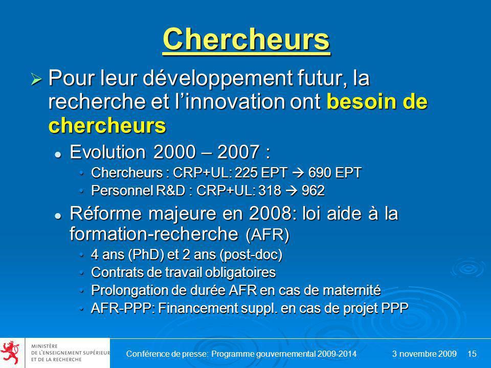 Conférence de presse: Programme gouvernemental 2009-2014 3 novembre 2009 15Chercheurs Pour leur développement futur, la recherche et linnovation ont besoin de chercheurs Pour leur développement futur, la recherche et linnovation ont besoin de chercheurs Evolution 2000 – 2007 : Evolution 2000 – 2007 : Chercheurs : CRP+UL: 225 EPT 690 EPTChercheurs : CRP+UL: 225 EPT 690 EPT Personnel R&D : CRP+UL: 318 962Personnel R&D : CRP+UL: 318 962 Réforme majeure en 2008: loi aide à la formation-recherche (AFR) Réforme majeure en 2008: loi aide à la formation-recherche (AFR) 4 ans (PhD) et 2 ans (post-doc)4 ans (PhD) et 2 ans (post-doc) Contrats de travail obligatoiresContrats de travail obligatoires Prolongation de durée AFR en cas de maternitéProlongation de durée AFR en cas de maternité AFR-PPP: Financement suppl.
