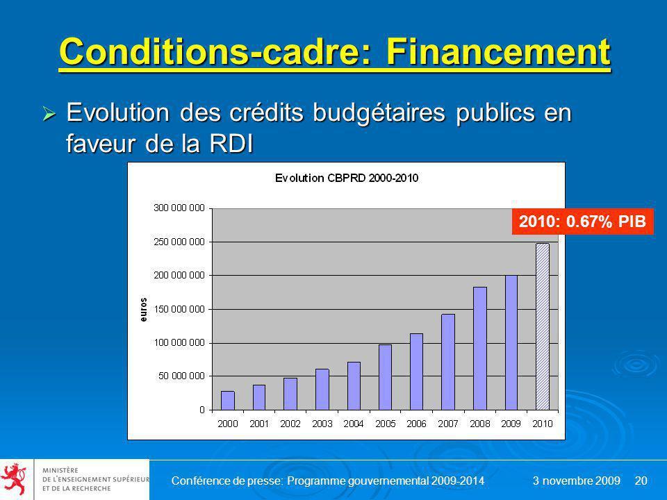 Conférence de presse: Programme gouvernemental 2009-2014 3 novembre 2009 20 Conditions-cadre: Financement Evolution des crédits budgétaires publics en faveur de la RDI Evolution des crédits budgétaires publics en faveur de la RDI 2010: 0.67% PIB