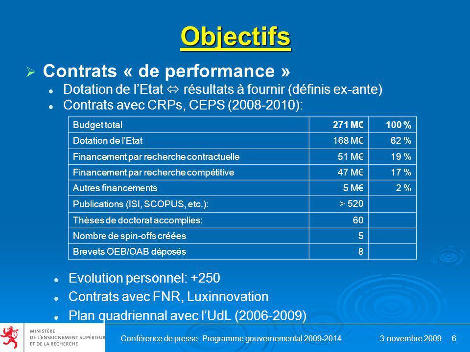 Conférence de presse: Programme gouvernemental 2009-2014 3 novembre 2009 6 Objectifs Contrats « de performance » Dotation de lEtat résultats à fournir (définis ex-ante) Contrats avec CRPs, CEPS (2008-2010): Budget total271 M100 % Dotation de l Etat168 M62 % Financement par recherche contractuelle51 M19 % Financement par recherche compétitive47 M17 % Autres financements5 M2 % Publications (ISI, SCOPUS, etc.): > 520 Thèses de doctorat accomplies:60 Nombre de spin-offs créées5 Brevets OEB/OAB déposés8 Evolution personnel: +250 Contrats avec FNR, Luxinnovation Plan quadriennal avec lUdL (2006-2009)