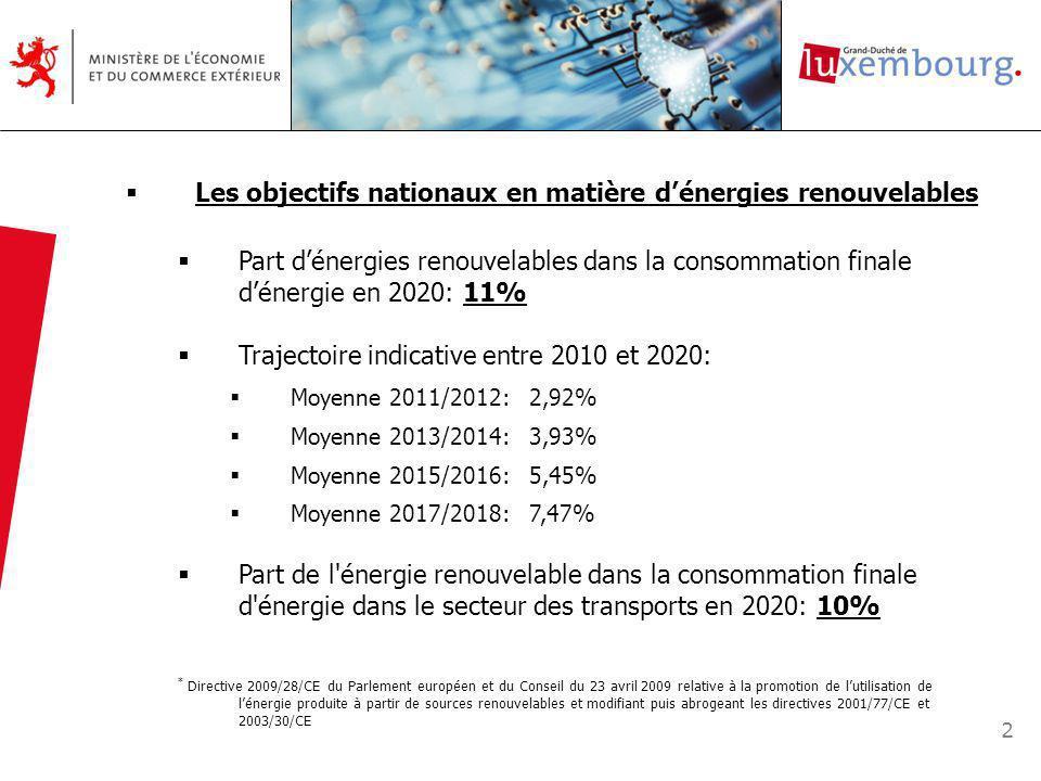 2 Les objectifs nationaux en matière dénergies renouvelables Part dénergies renouvelables dans la consommation finale dénergie en 2020: 11% Trajectoire indicative entre 2010 et 2020: Moyenne 2011/2012: 2,92% Moyenne 2013/2014: 3,93% Moyenne 2015/2016: 5,45% Moyenne 2017/2018: 7,47% Part de l énergie renouvelable dans la consommation finale d énergie dans le secteur des transports en 2020: 10% * Directive 2009/28/CE du Parlement européen et du Conseil du 23 avril 2009 relative à la promotion de lutilisation de lénergie produite à partir de sources renouvelables et modifiant puis abrogeant les directives 2001/77/CE et 2003/30/CE