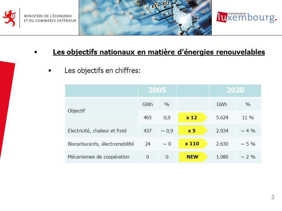 3 Les objectifs nationaux en matière dénergies renouvelables Les objectifs en chiffres: 20052020 Objectif GWh% % 4650,95.62411 % Electricité, chaleur et froid437~ 0,92.034~ 4 % Biocarburants, électromobilité24~ 02.630~ 5 % Mécanismes de coopération001.080~ 2 % x 12 x 5 x 110NEW