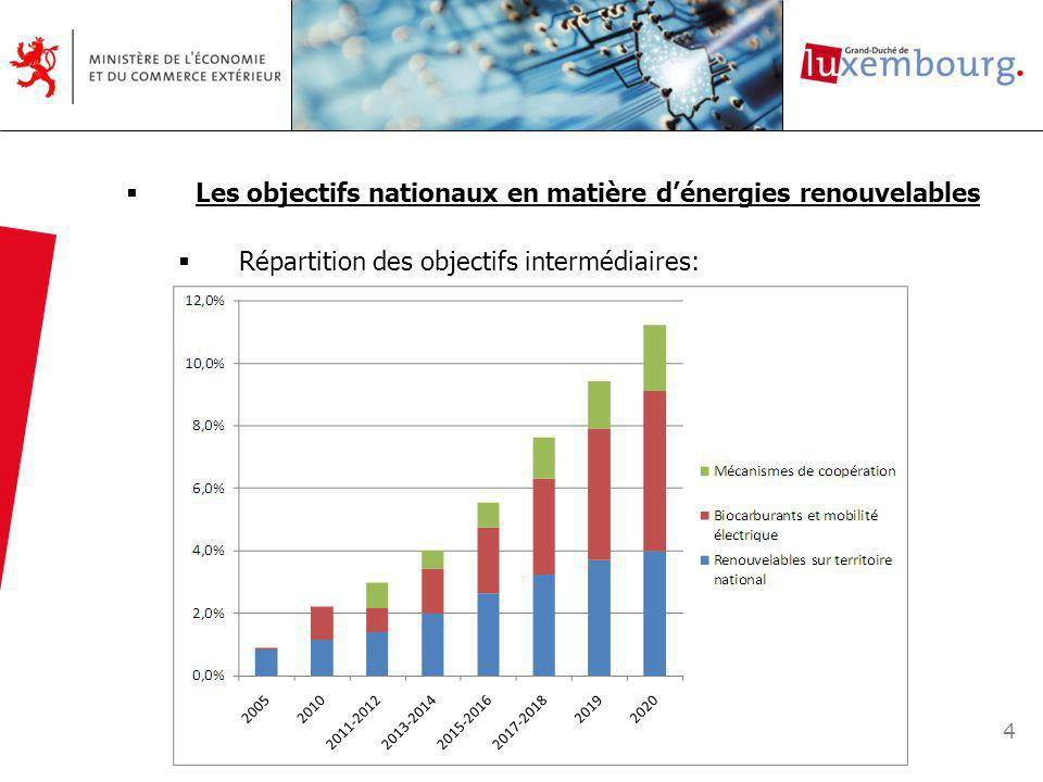 4 Les objectifs nationaux en matière dénergies renouvelables Répartition des objectifs intermédiaires:
