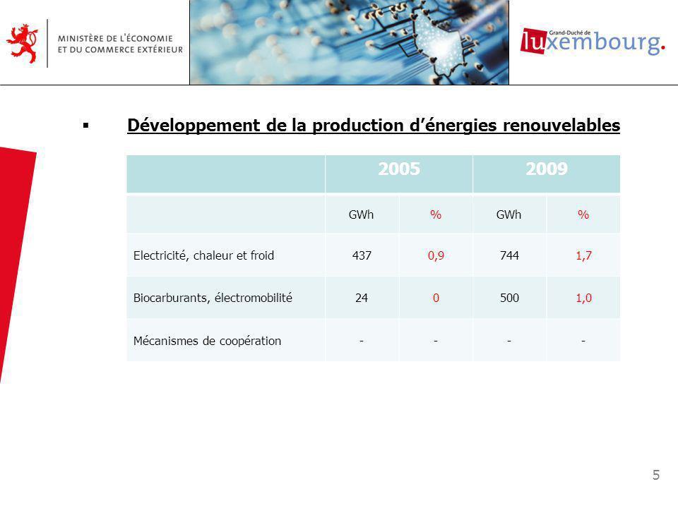 5 Développement de la production dénergies renouvelables 20052009 GWh% % Electricité, chaleur et froid4370,97441,7 Biocarburants, électromobilité2405001,0 Mécanismes de coopération----