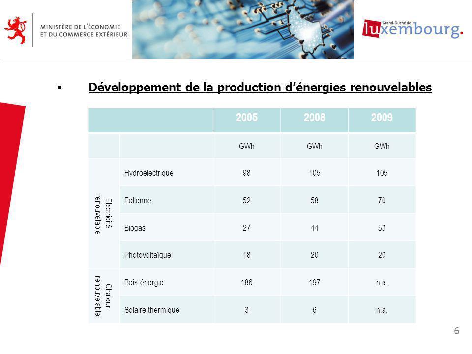 6 Développement de la production dénergies renouvelables 200520082009 GWh Electricité renouvelable Hydroélectrique98105 Eolienne525870 Biogas274453 Photovoltaïque1820 Chaleur renouvelable Bois énergie186197n.a.