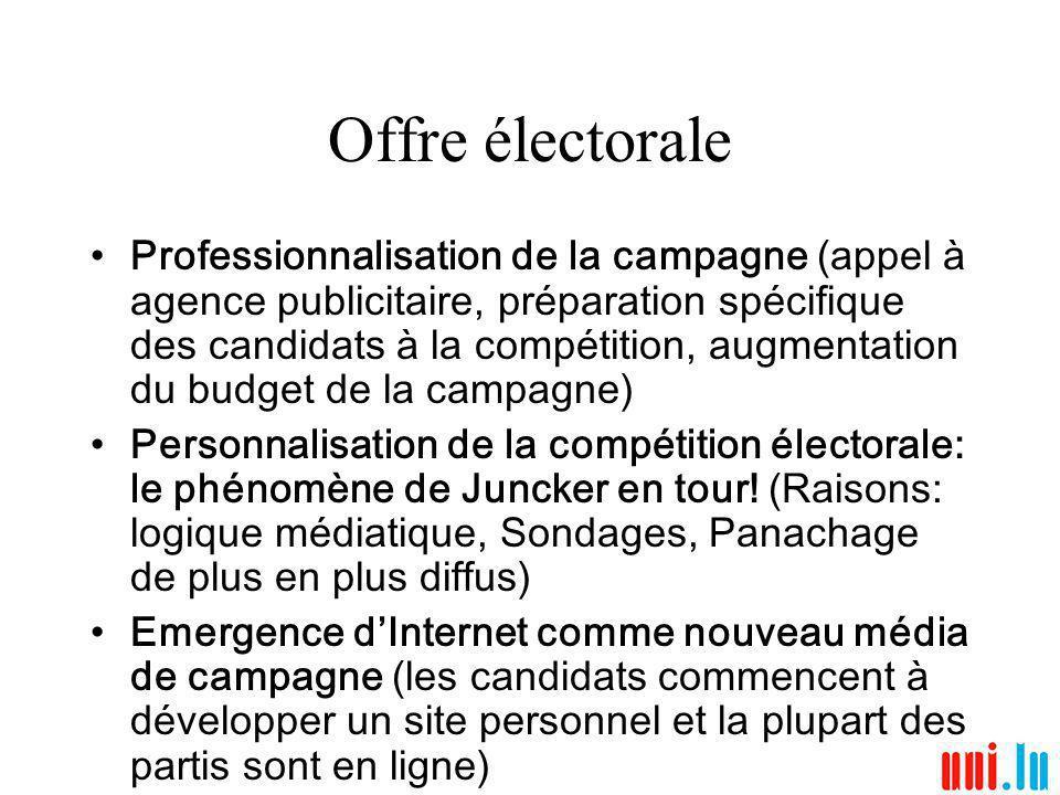 Offre électorale Professionnalisation de la campagne (appel à agence publicitaire, préparation spécifique des candidats à la compétition, augmentation du budget de la campagne) Personnalisation de la compétition électorale: le phénomène de Juncker en tour.