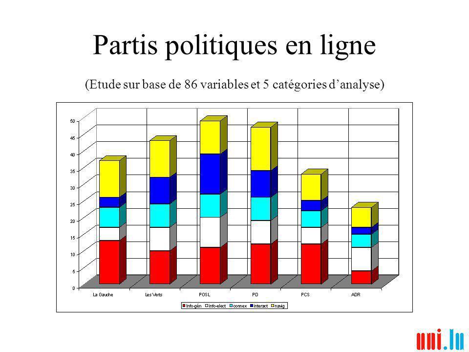 Partis politiques en ligne (Etude sur base de 86 variables et 5 catégories danalyse)