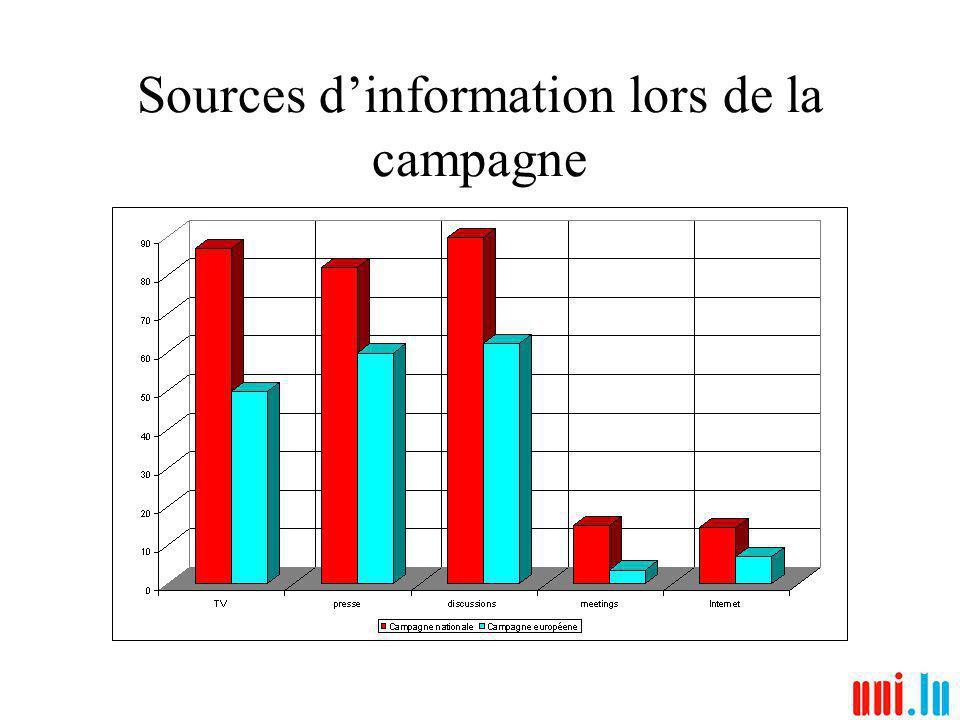 Sources dinformation lors de la campagne