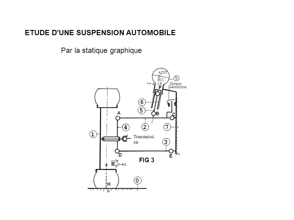 ETUDE D'UNE SUSPENSION AUTOMOBILE Par la statique graphique 6 5 4 27 3 1 0 H G 0 1 Transmissi on FIG 3 AZOT E HUI LE A D E B C F HGHG
