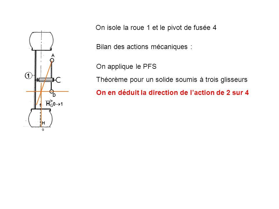 1 H G 0 1 D A HGHG On isole la roue 1 et le pivot de fusée 4 Bilan des actions mécaniques : On applique le PFS Théorème pour un solide soumis à trois