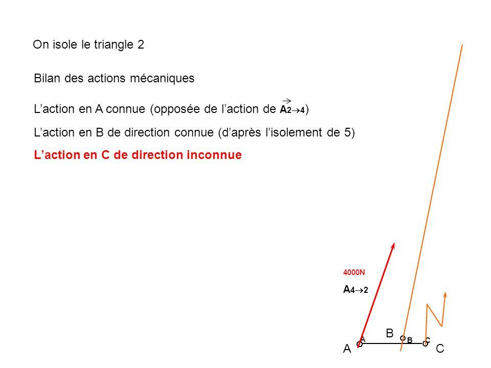A B C 4000N A 4 2 A B C On isole le triangle 2 Bilan des actions mécaniques Laction en A connue (opposée de laction de A 2 4 ) Laction en B de directi