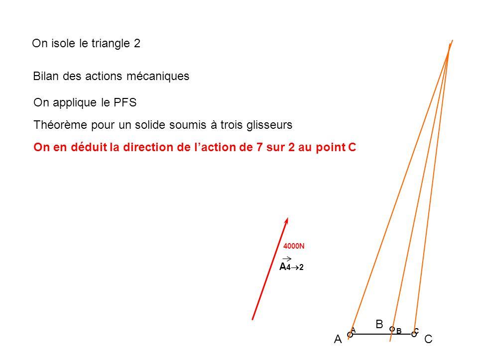4000N A 4 2 A B C A B C On isole le triangle 2 Bilan des actions mécaniques On applique le PFS Théorème pour un solide soumis à trois glisseurs On en