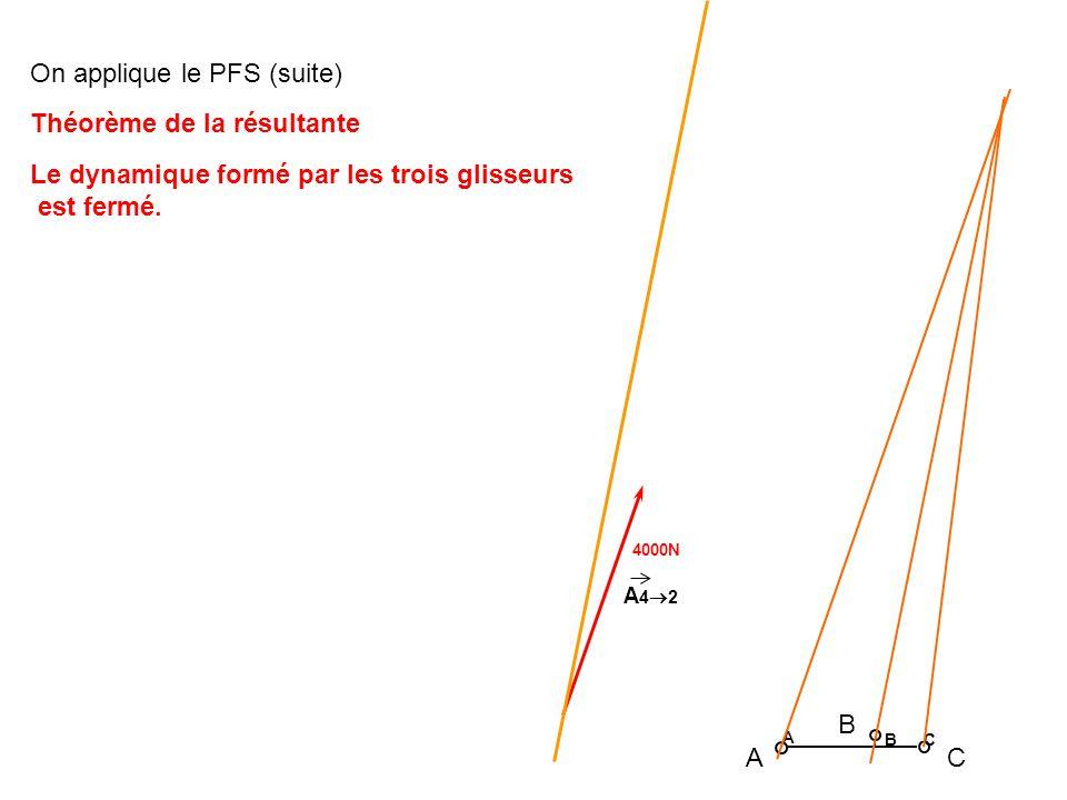 4000N A 4 2 A B C A B C On applique le PFS (suite) Théorème de la résultante Le dynamique formé par les trois glisseurs est fermé.