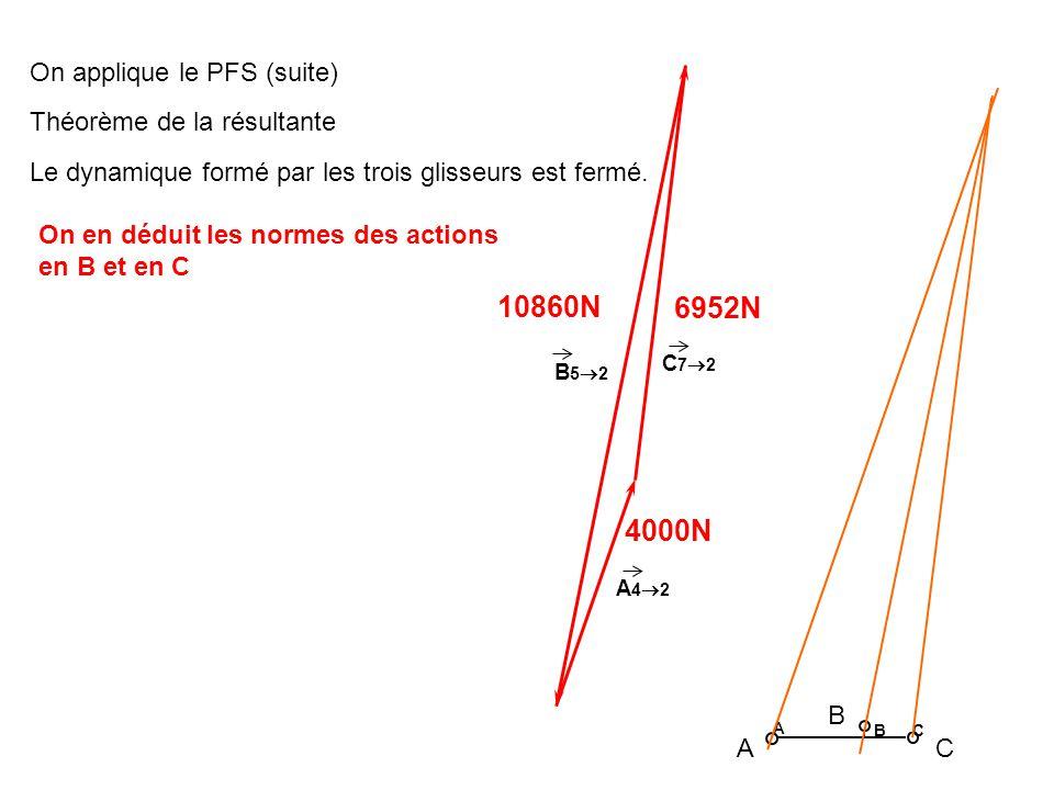 4000N 6952N A 4 2 C 7 2 A B C 10860N B 5 2 A B C On applique le PFS (suite) Théorème de la résultante Le dynamique formé par les trois glisseurs est f