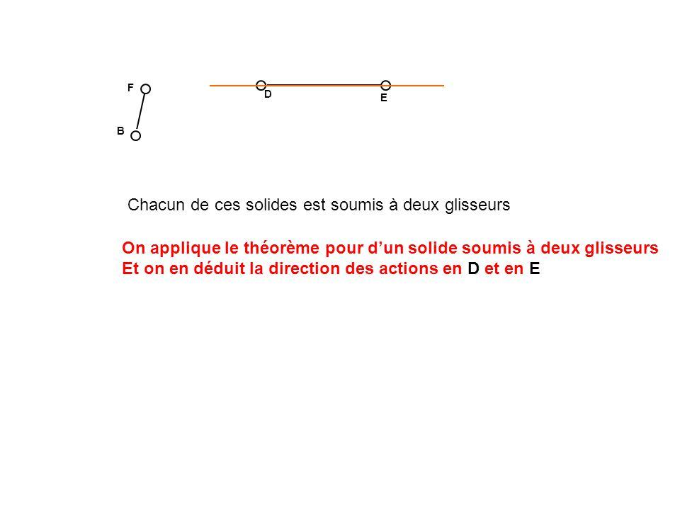 D E F B Chacun de ces solides est soumis à deux glisseurs On applique le théorème pour dun solide soumis à deux glisseurs Et on en déduit la direction des actions en F et en B