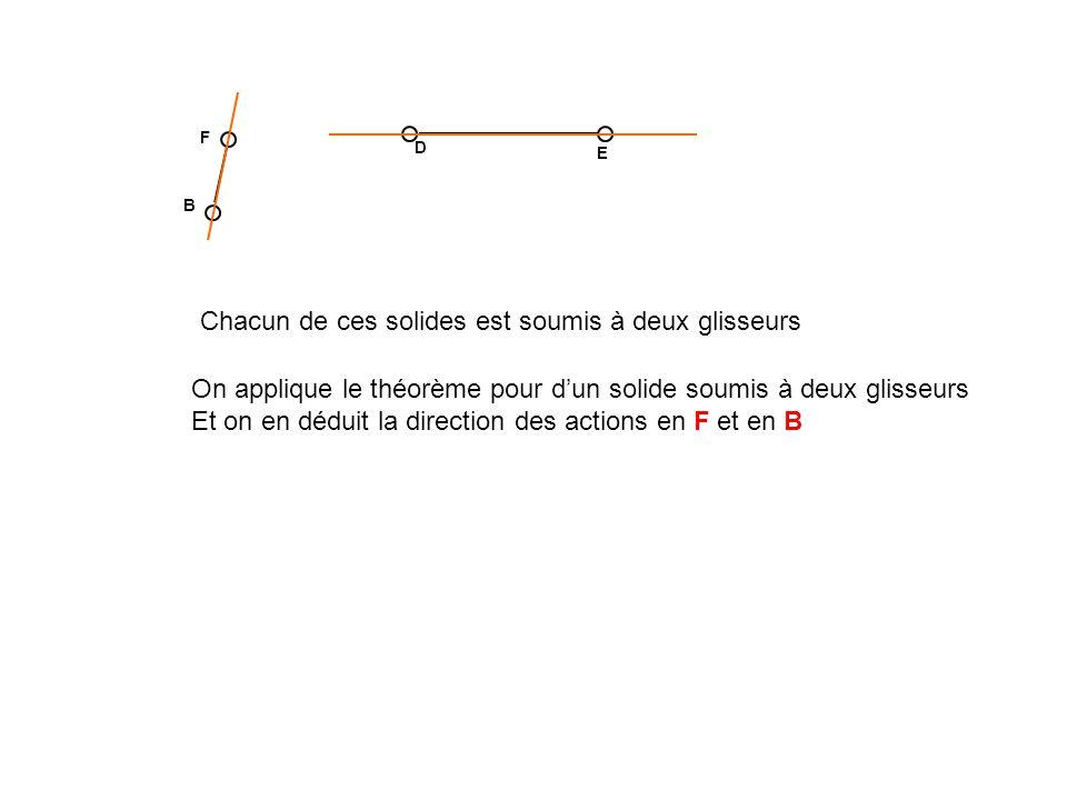 D E F B Chacun de ces solides est soumis à deux glisseurs On applique le théorème pour dun solide soumis à deux glisseurs Et on en déduit la direction