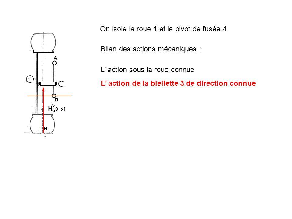 1 H G 0 1 D A HGHG On isole la roue 1 et le pivot de fusée 4 Bilan des actions mécaniques : L action sous la roue connue L action de la biellette 3 sur 4 de direction connue L action du triangle 2 sur 4 inconnue