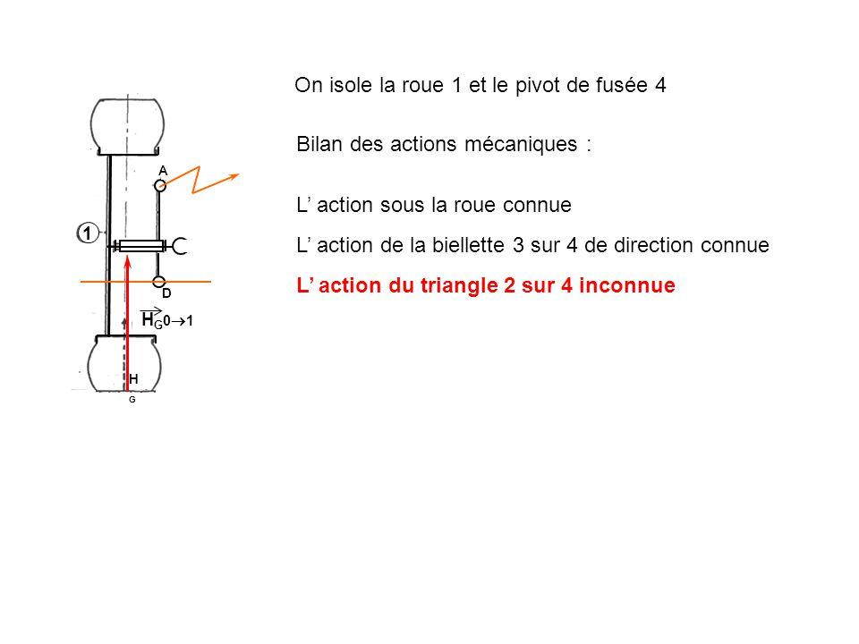 1 H G 0 1 D A HGHG On isole la roue 1 et le pivot de fusée 4 Bilan des actions mécaniques : On applique le PFS Théorème pour un solide soumis à trois glisseurs
