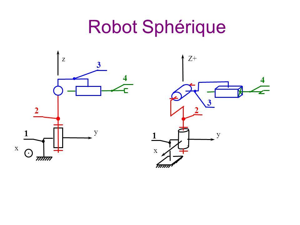1 2 y x z 3 4 1 x Z+ 2 y 4 3 Robot Sphérique