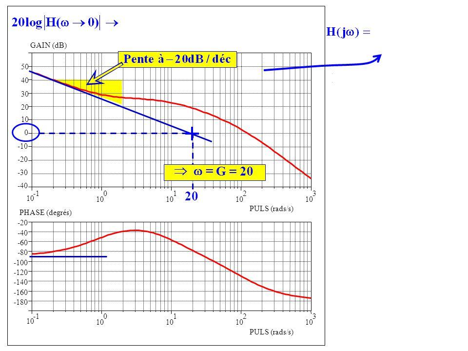 -40 -30 -20 -10 0 10 20 10 0 1 2 3 -180 -160 -140 -120 -100 -80 -60 -40 -20 GAIN (dB) PULS (rads/s) 10 0 1 2 3 PULS (rads/s) PHASE (degrés) Présence dau moins un intégrateur Forme confirmée par la phase 30 40 50 = 20 G = 20