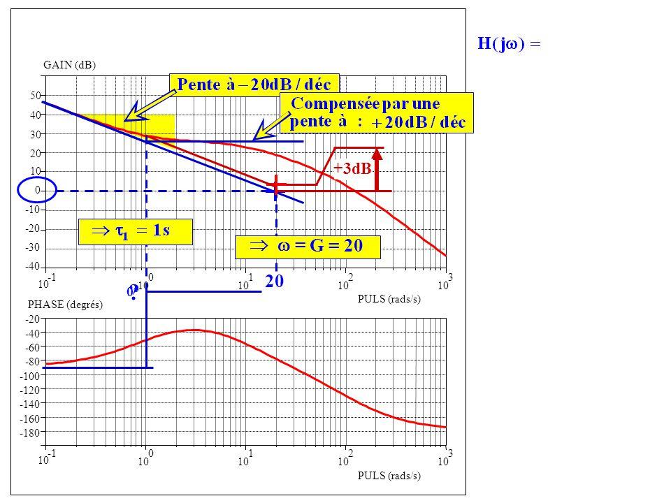 -40 -30 -20 -10 0 10 20 10 0 1 2 3 -180 -160 -140 -120 -100 -80 -60 -40 -20 GAIN (dB) PULS (rads/s) 10 0 1 2 3 PULS (rads/s) PHASE (degrés) Forme confirmée par la phase 30 40 50 = 20 G = 20 +3dB 0° ?