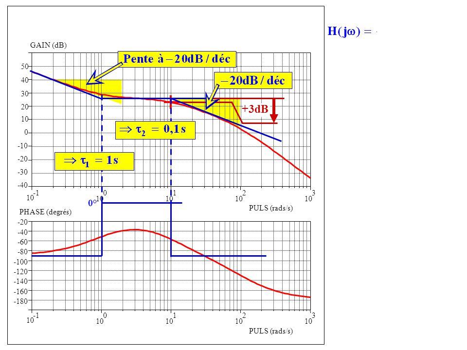 -40 -30 -20 -10 0 10 20 10 0 1 2 3 -180 -160 -140 -120 -100 -80 -60 -40 -20 GAIN (dB) PULS (rads/s) 10 0 1 2 3 PULS (rads/s) PHASE (degrés) 30 40 50 +3dB 0° Forme confirmée par la phase