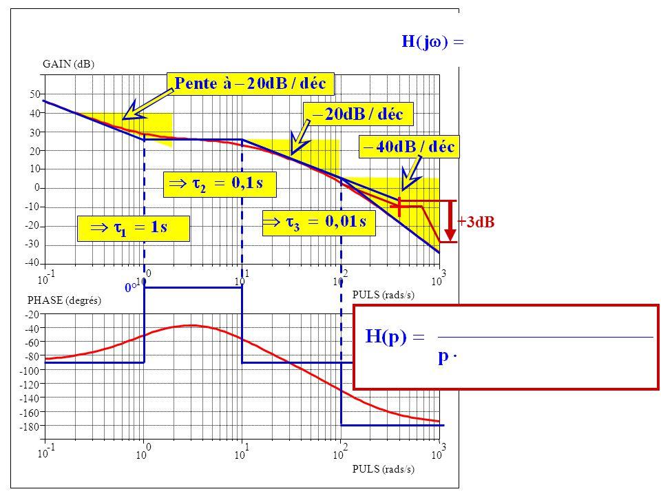-40 -30 -20 -10 0 10 20 10 0 1 2 3 -180 -160 -140 -120 -100 -80 -60 -40 -20 GAIN (dB) PULS (rads/s) 10 0 1 2 3 PULS (rads/s) PHASE (degrés) 30 40 50 0° Forme confirmée par la phase +3dB