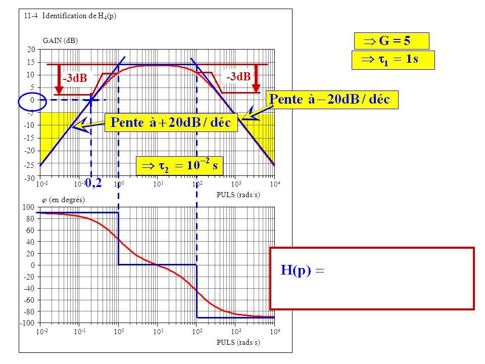 -25 -30 -20 -15 -10 -5 0 5 10 15 20 11-4 Identification de H 4 (p) GAIN (dB) 10 1 10 2 10 -1 10 0 10 -2 10 3 10 4 0,2 G = 5 -3dB Forme confirmée par la phase -3dB