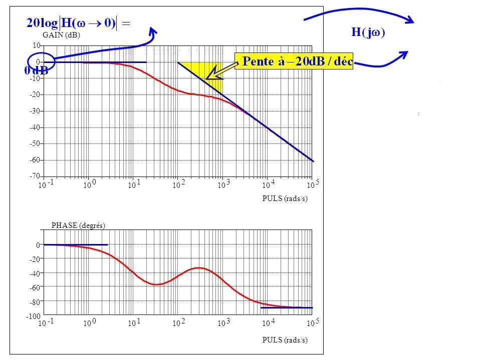 -100 -80 -60 -40 -20 0 PHASE (degrés) PULS (rads/s) 10 0 1 2 3 4 5 10 0 1 2 3 4 5 -70 -60 -50 -40 -30 -20 -10 0 10 GAIN (dB) PULS (rads/s) G = 1 (gain statique unitaire) Forme confirmée par la phase Forme confirmée par variation de la phase
