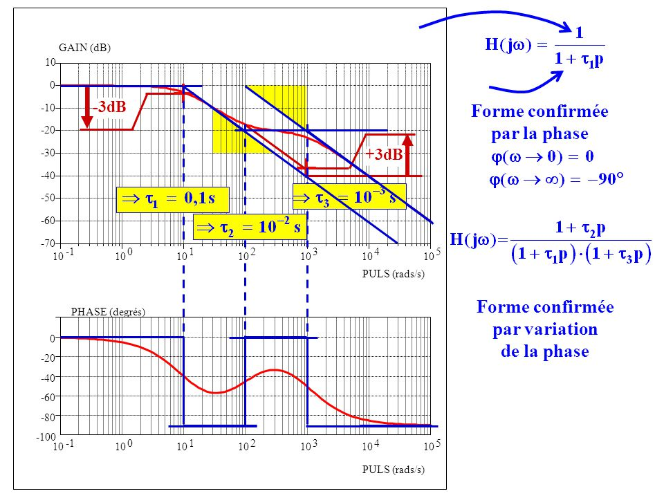 -100 -80 -60 -40 -20 0 PHASE (degrés) PULS (rads/s) 10 0 1 2 3 4 5 10 0 1 2 3 4 5 -70 -60 -50 -40 -30 -20 -10 0 10 GAIN (dB) PULS (rads/s) Forme confi