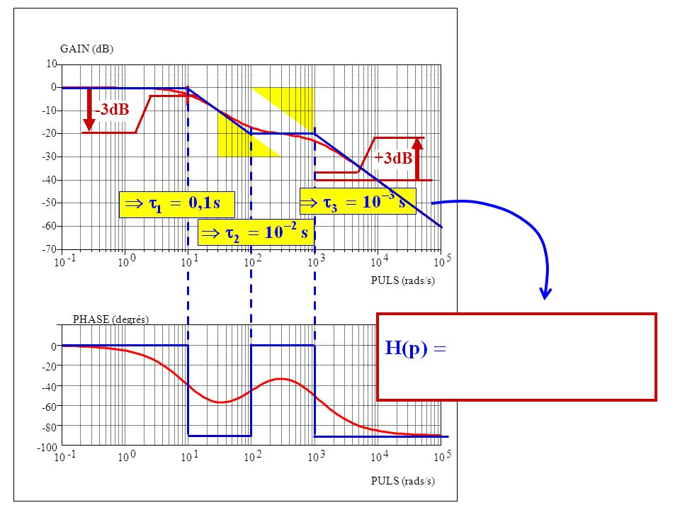 -100 -80 -60 -40 -20 0 PHASE (degrés) PULS (rads/s) 10 0 1 2 3 4 5 10 0 1 2 3 4 5 -70 -60 -50 -40 -30 -20 -10 0 10 GAIN (dB) PULS (rads/s) -3dB +3dB